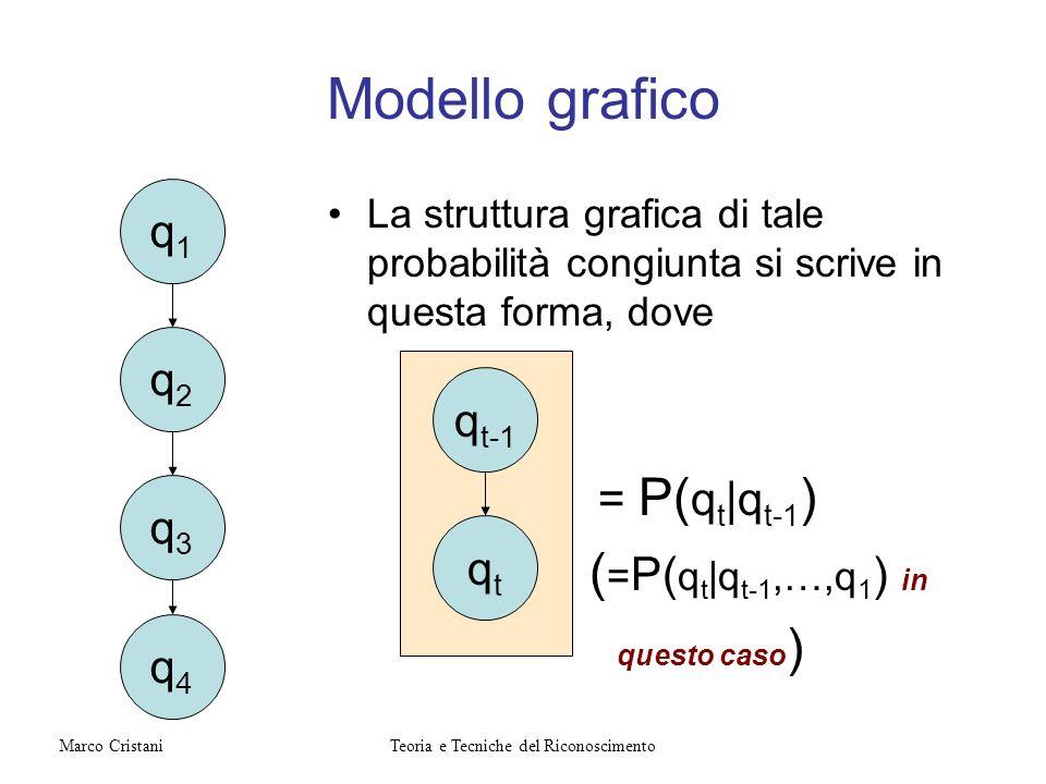 Modello grafico La struttura grafica di tale probabilità congiunta si scrive in questa forma, dove = P( q t |q t-1 ) ( = P( q t |q t-1,…,q 1 ) in ques
