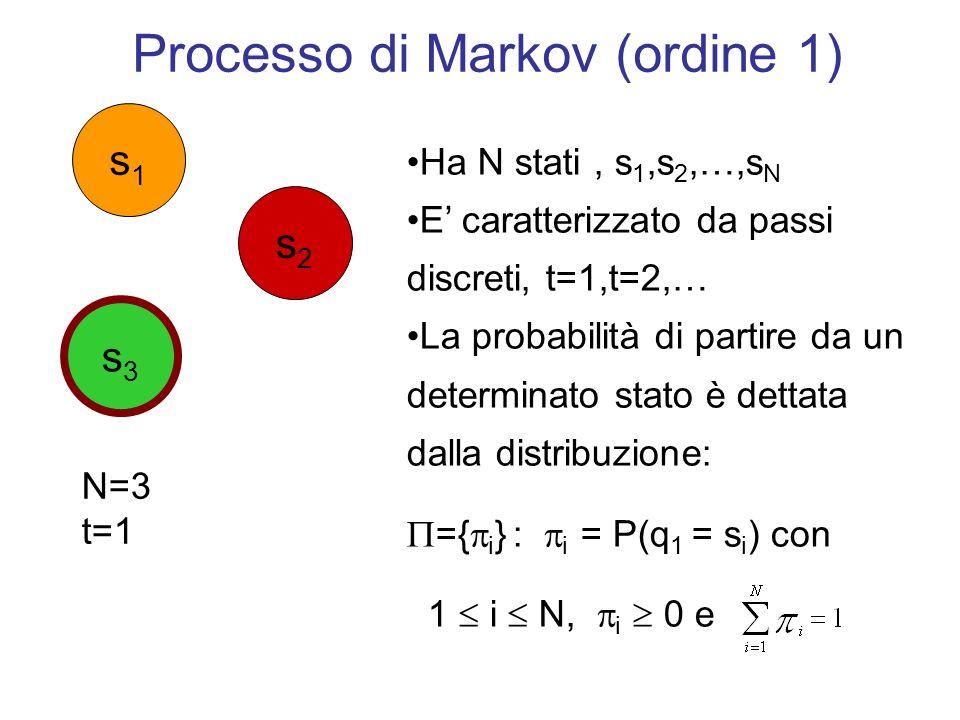 Processo di Markov Al t-esimo istante il processo si trova esattamente in uno degli stati a disposizione, indicato dalla variabile q t Nota: q t { s 1,s 2,…,s N } Ad ogni iterazione, lo stato successivo viene scelto con una determinata probabilità N=3 t=1 q 1 =s 3 Stato Corrente s1s1 s2s2 s3s3
