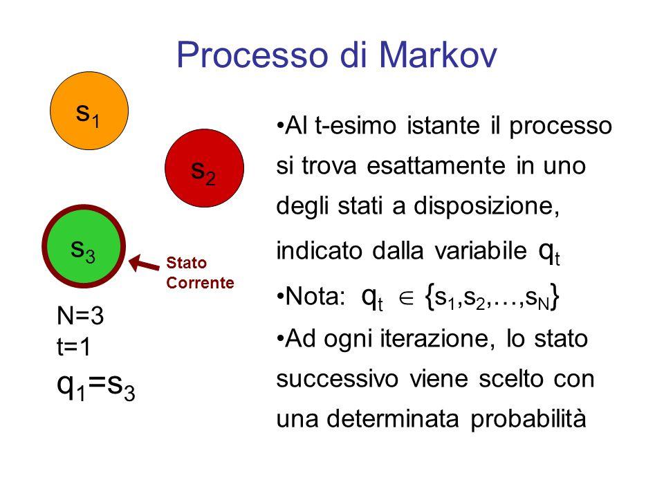 Processo di Markov Tale probabilità è unicamente determinata dallo stato precedente (markovianetà di primo ordine): P(q t+1 = s j |q t = s i,q t-1 = s k,…,q 1 = s l ) = P(q t+1 = s j |q t = s i ) Stato Corrente s1s1 s3s3 s2s2 Stato Corrente N=3 t=2 q 2 =s 2