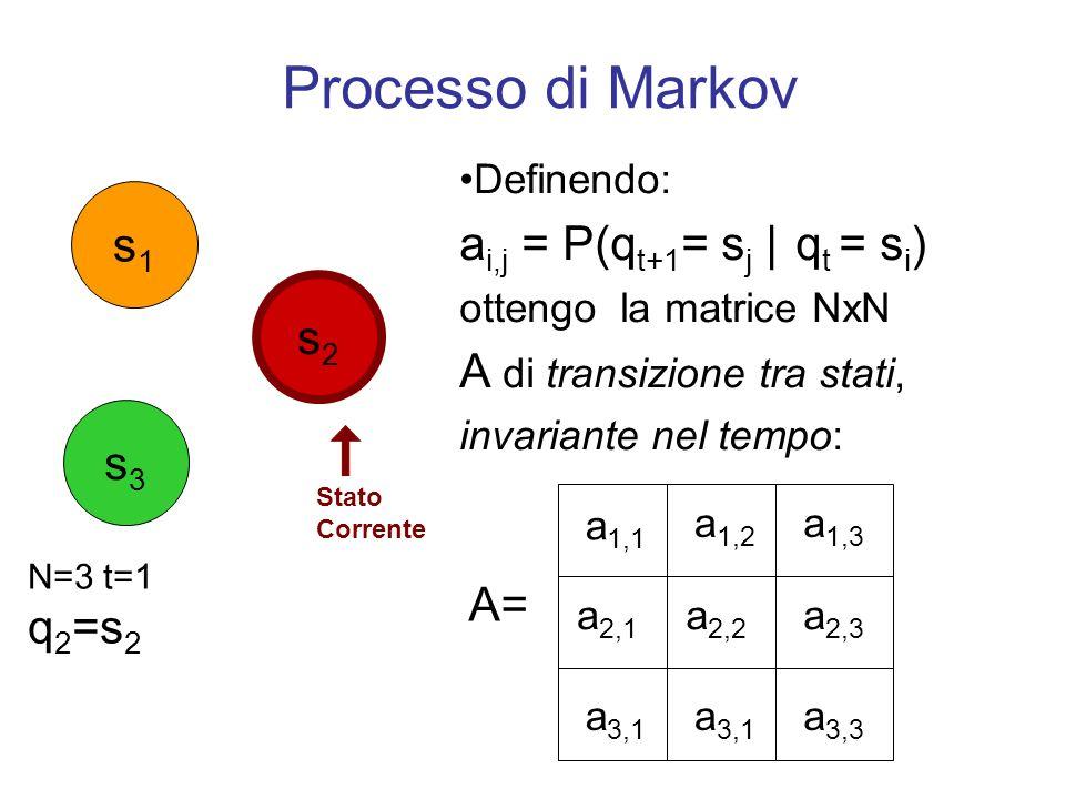 Processo di Markov Definendo: a i,j = P(q t+1 = s j | q t = s i ) ottengo la matrice NxN A di transizione tra stati, invariante nel tempo: a 1,1 a 1,2