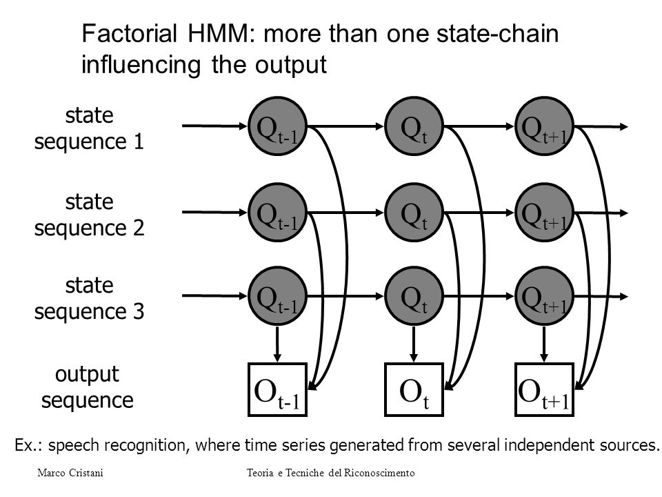 Factorial HMM: more than one state-chain influencing the output Ex.: speech recognition, where time series generated from several independent sources.