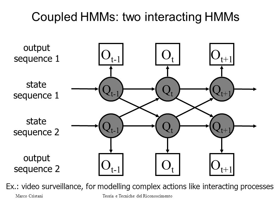 Coupled HMMs: two interacting HMMs Ex.: video surveillance, for modelling complex actions like interacting processes O t-1 Q t-1 QtQt Q t+1 OtOt O t+1