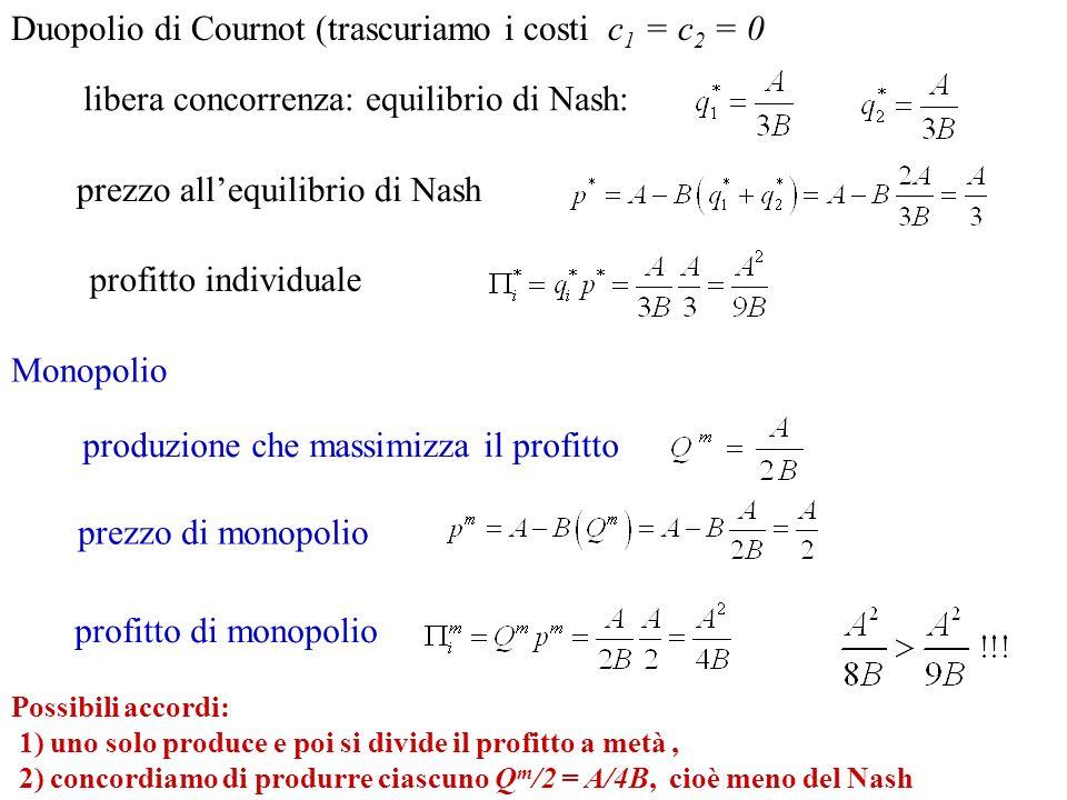 prezzo allequilibrio di Nash profitto individuale Duopolio di Cournot (trascuriamo i costi c 1 = c 2 = 0 Monopolio produzione che massimizza il profit