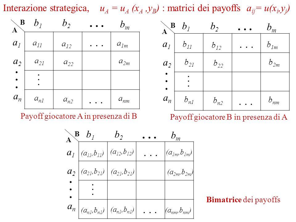 Interazione strategica, u A = u A (x A,y B ) : matrici dei payoffs a ij = u(x i,y j ) Bimatrice dei payoffs B A a1a1 a2a2 anan...... b1b1 b2b2 bmbm...
