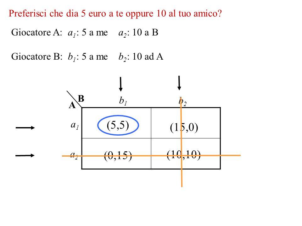 (5,5) (15,0) (10,10) (0,15) Preferisci che dia 5 euro a te oppure 10 al tuo amico? B A a1a1 a2a2 b1b1 b2b2 Giocatore A: a 1 : 5 a me a 2 : 10 a B Gioc
