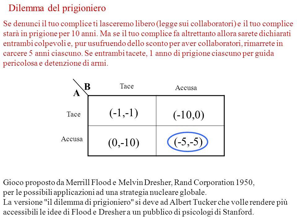 (-1,-1) (-10,0) (-5,-5) (0,-10) B A Dilemma del prigioniero Tace Accusa Tace Accusa Gioco proposto da Merrill Flood e Melvin Dresher, Rand Corporation