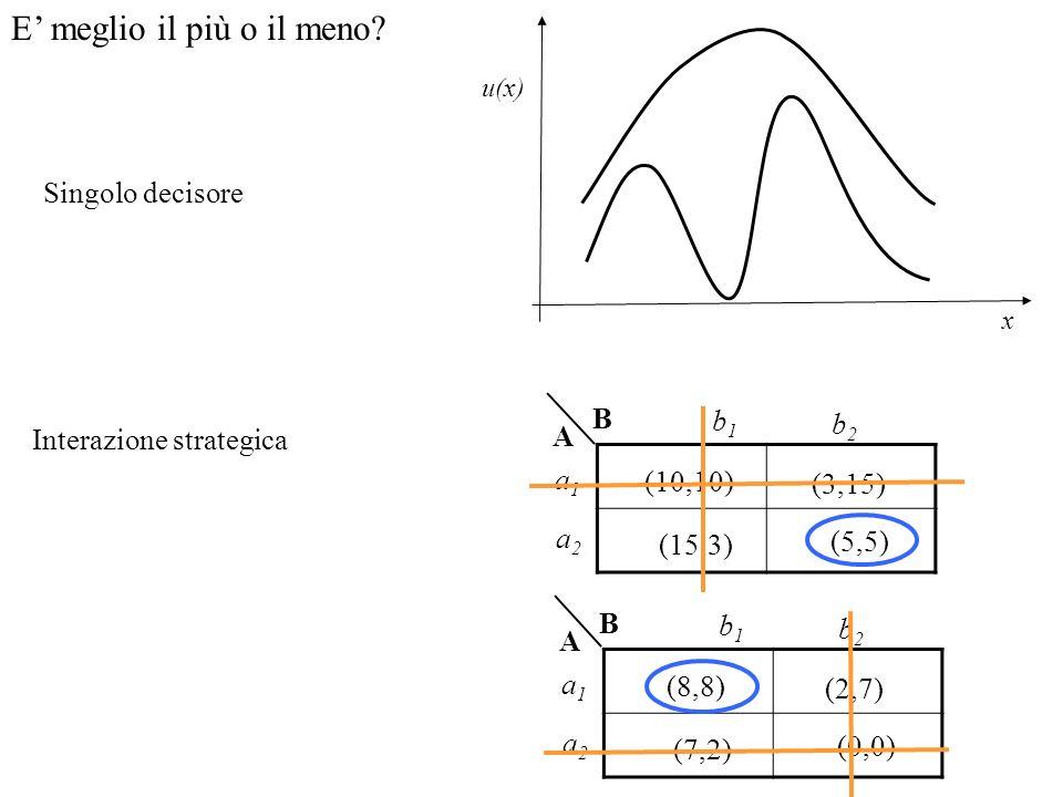 E meglio il più o il meno? Singolo decisore x u(x) Interazione strategica (10,10) (3,15) (5,5) (15,3) B A a1a1 a2a2 b1b1 b2b2 (8,8) (2,7) (0,0) (7,2)