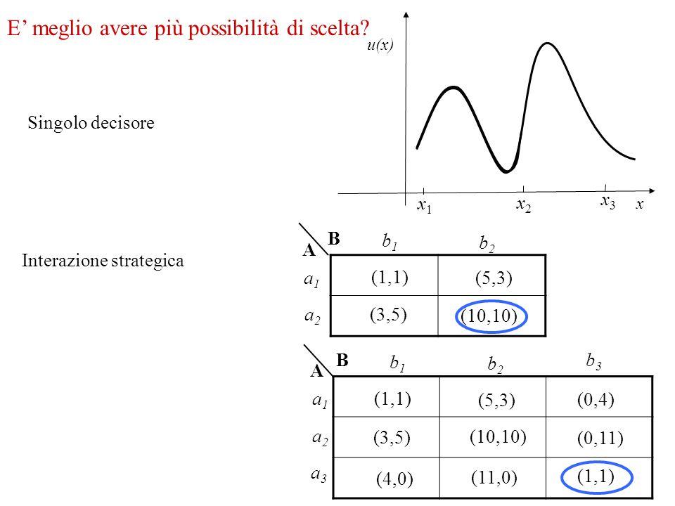 E meglio avere più possibilità di scelta? Singolo decisore x u(x) Interazione strategica (10,10) (3,5) (1,1) (5,3) B A a1a1 a2a2 b1b1 b2b2 x1x1 x2x2 x