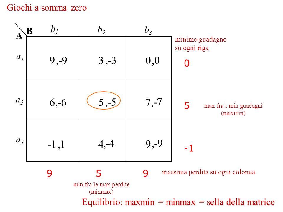 930 657 49 0 5 95 9 maxmin = minmax = sella della matrice Equilibrio: maxmin = minmax = sella della matrice Giochi a somma zero,-9,-3,-6,-5,-7,0,1,-4,