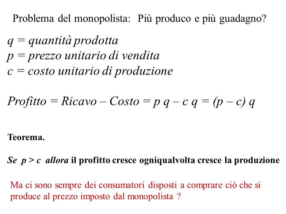 Problema del monopolista: Più produco e più guadagno? q = quantità prodotta p = prezzo unitario di vendita c = costo unitario di produzione Profitto =