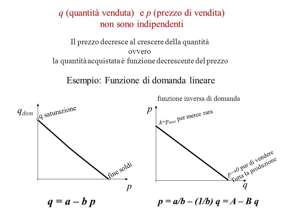 q (quantità venduta) e p (prezzo di vendita) non sono indipendenti Il prezzo decresce al crescere della quantità ovvero la quantità acquistata è funzi