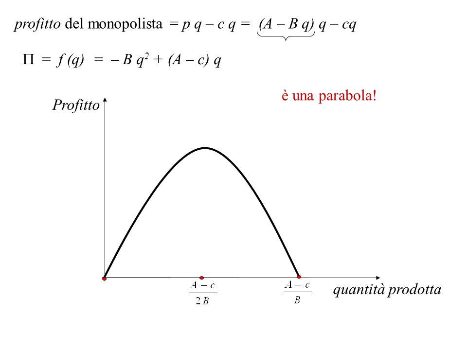 = f (q) = – B q 2 + (A – c) q Profitto quantità prodotta è una parabola! profitto del monopolista = p q – c q = (A – B q) q – cq