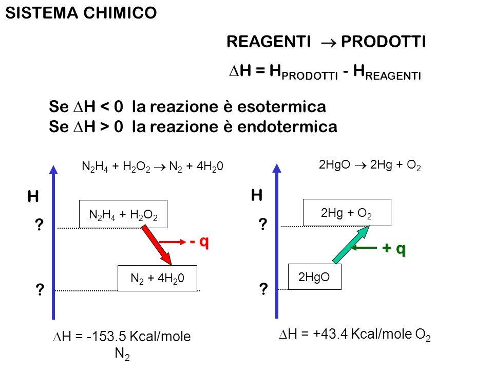 REAGENTI PRODOTTI SISTEMA CHIMICO H = H PRODOTTI - H REAGENTI Se H < 0 la reazione è esotermica Se H > 0 la reazione è endotermica H N 2 H 4 + H 2 O 2 N 2 + 4H 2 0 N 2 H 4 + H 2 O 2 N 2 + 4H 2 0 - q H = -153.5 Kcal/mole N 2 H 2HgO 2Hg + O 2 2Hg + O 2 2HgO + q H = +43.4 Kcal/mole O 2 .