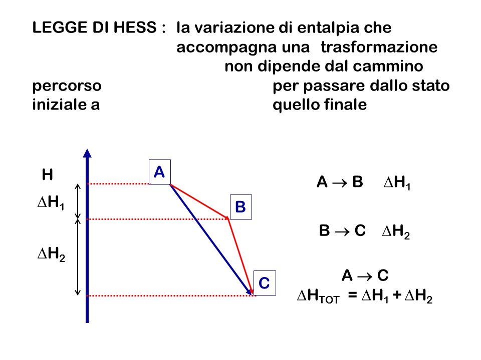 LEGGE DI HESS :la variazione di entalpia che accompagna una trasformazione non dipende dal cammino percorso per passare dallo stato iniziale a quello finale H A B C H 1 H 2 A B H 1 B C H 2 A C H TOT = H 1 + H 2
