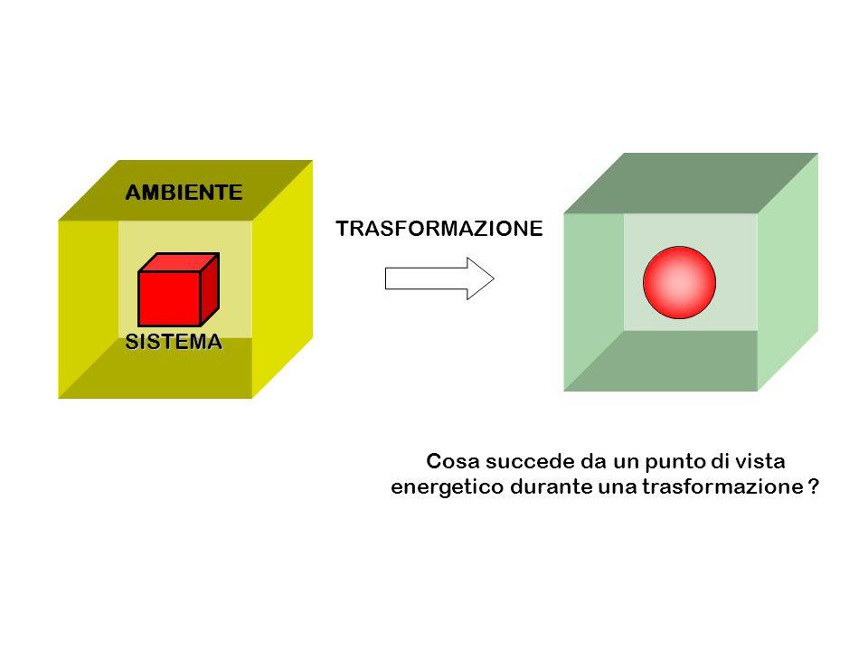 AMBIENTE SISTEMA TRASFORMAZIONE Cosa succede da un punto di vista energetico durante una trasformazione ?