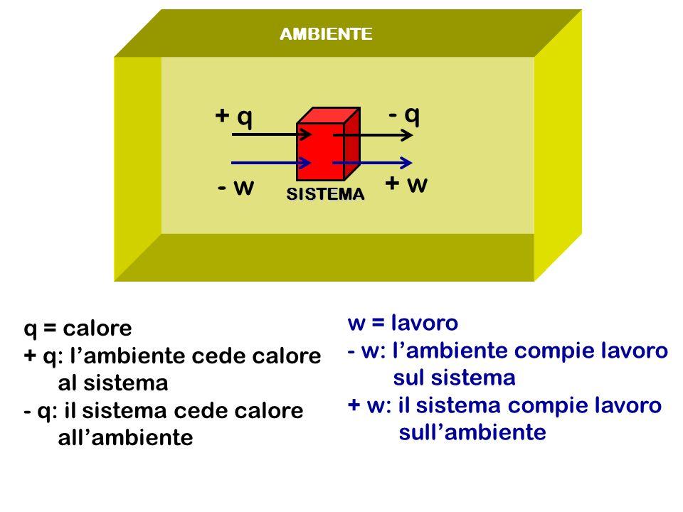 AMBIENTE SISTEMA + q - q - w + w q = calore + q: lambiente cede calore al sistema - q: il sistema cede calore allambiente w = lavoro - w: lambiente compie lavoro sul sistema + w: il sistema compie lavoro sullambiente