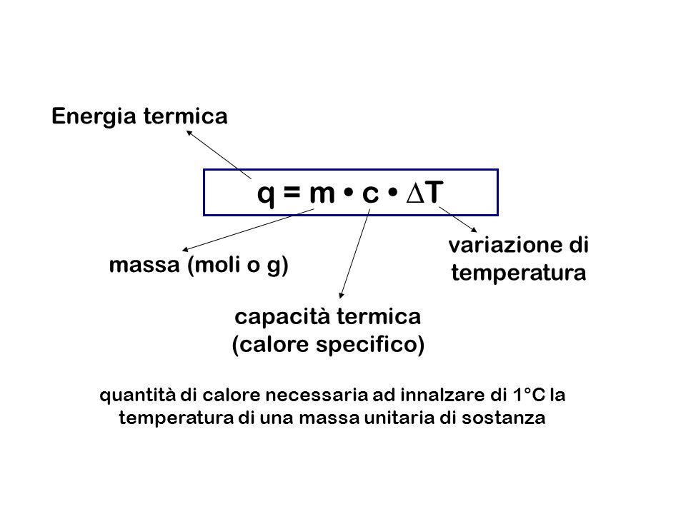 q = m c T Energia termica massa (moli o g) capacità termica (calore specifico) variazione di temperatura quantità di calore necessaria ad innalzare di 1°C la temperatura di una massa unitaria di sostanza