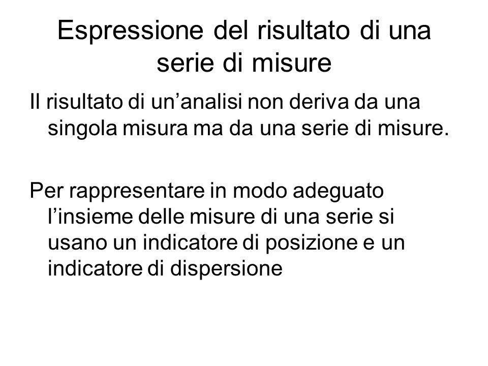 Espressione del risultato di una serie di misure Il risultato di unanalisi non deriva da una singola misura ma da una serie di misure. Per rappresenta