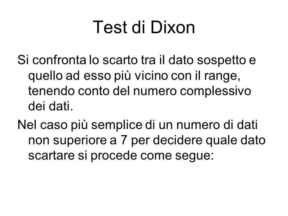 Test di Dixon Si confronta lo scarto tra il dato sospetto e quello ad esso più vicino con il range, tenendo conto del numero complessivo dei dati. Nel