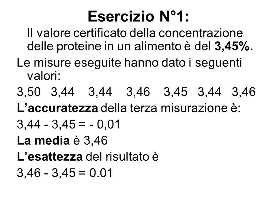 Esercizio N°1: Il valore certificato della concentrazione delle proteine in un alimento è del 3,45%. Le misure eseguite hanno dato i seguenti valori: