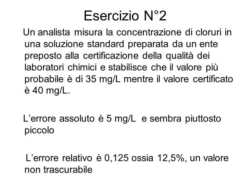 Esercizio N°2 Un analista misura la concentrazione di cloruri in una soluzione standard preparata da un ente preposto alla certificazione della qualit