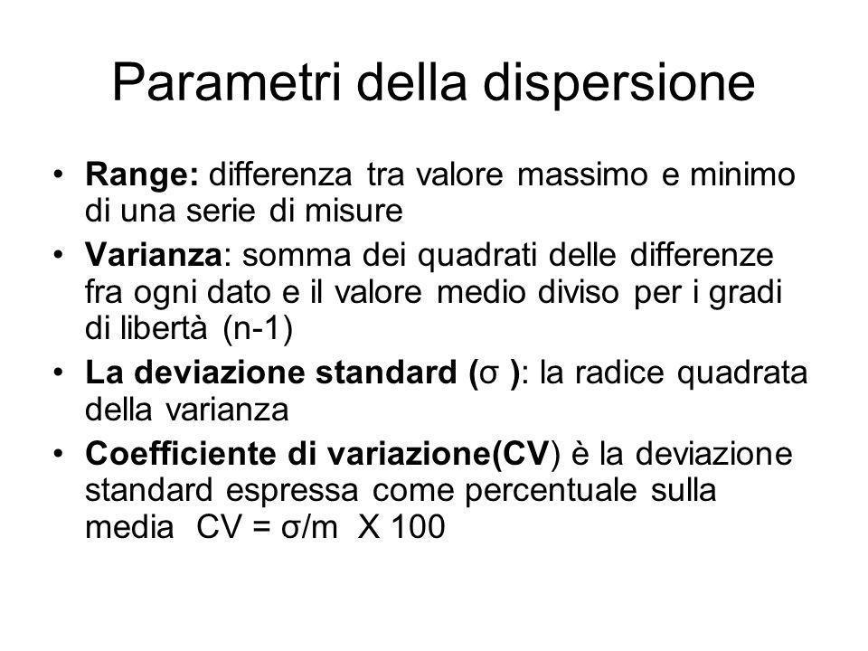 Parametri della dispersione Range: differenza tra valore massimo e minimo di una serie di misure Varianza: somma dei quadrati delle differenze fra ogn