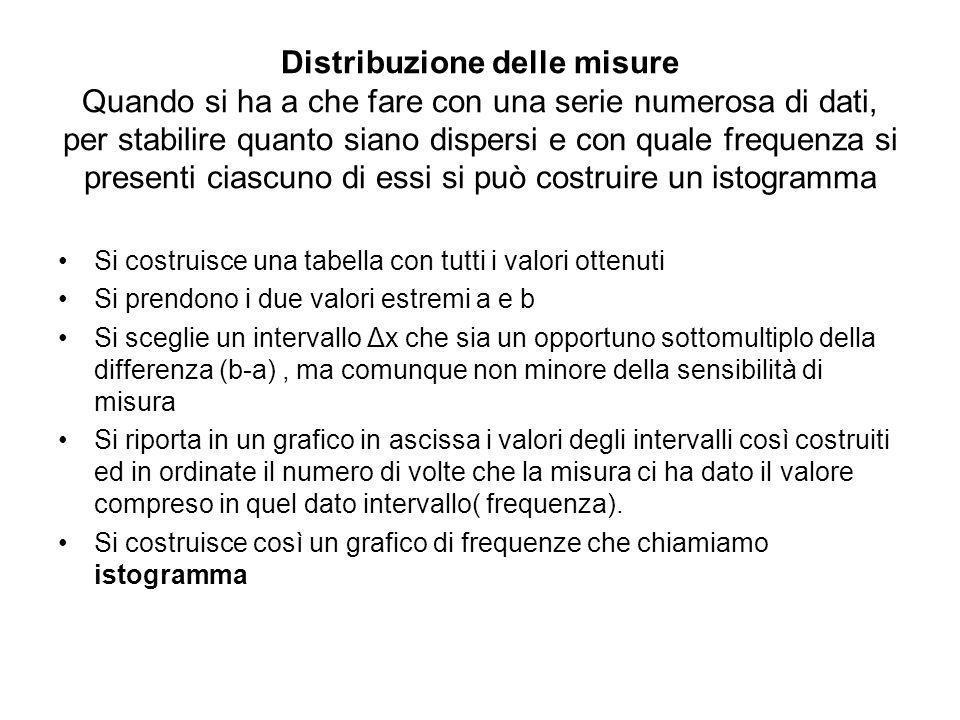 Distribuzione delle misure Quando si ha a che fare con una serie numerosa di dati, per stabilire quanto siano dispersi e con quale frequenza si presen