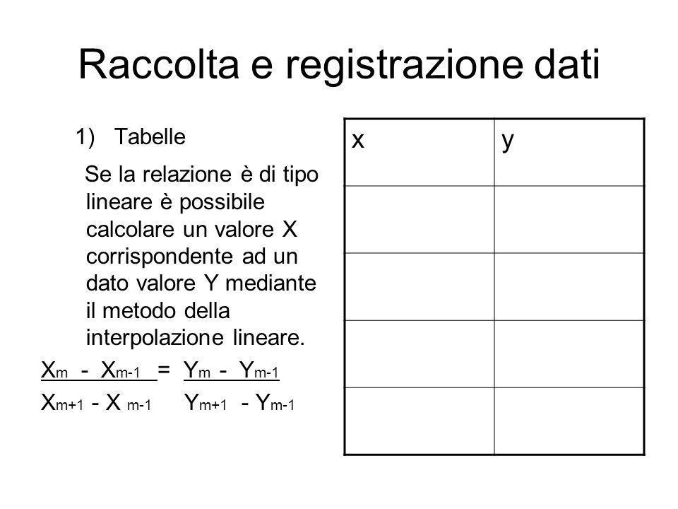 Raccolta e registrazione dati 1)Tabelle Se la relazione è di tipo lineare è possibile calcolare un valore X corrispondente ad un dato valore Y mediant