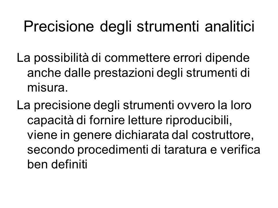 Precisione degli strumenti analitici La possibilità di commettere errori dipende anche dalle prestazioni degli strumenti di misura. La precisione degl