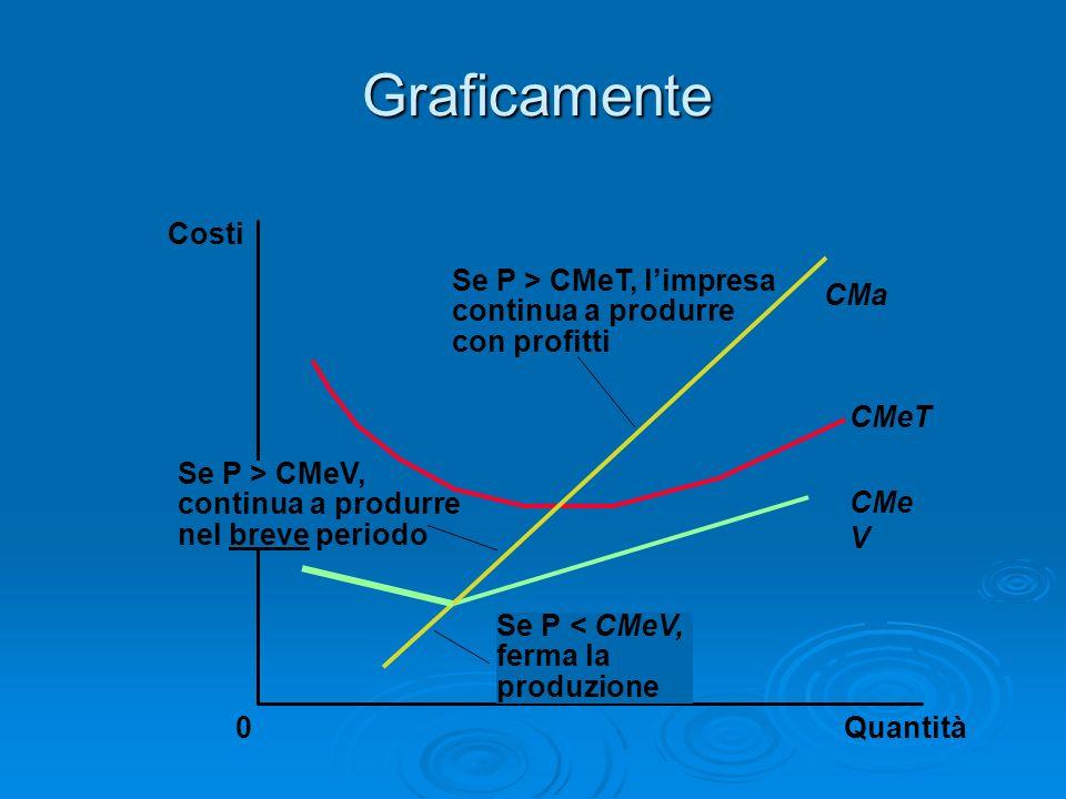 Graficamente Quantità CMa CMeT CMe V 0 Costi Se P > CMeT, limpresa continua a produrre con profitti Se P < CMeV, ferma la produzione Se P > CMeV, cont