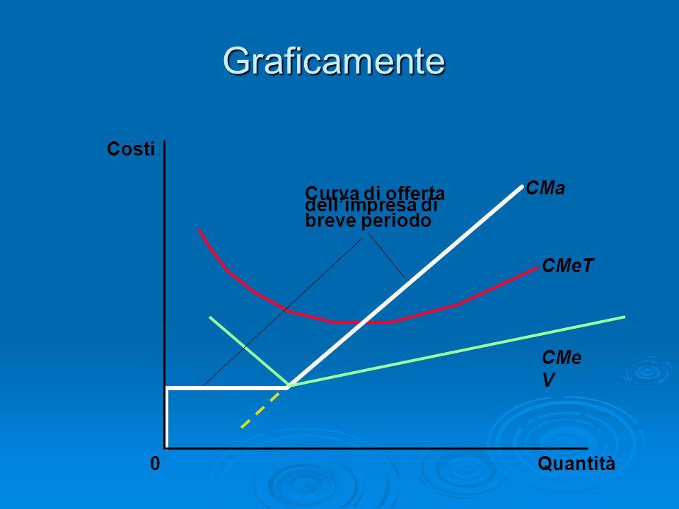 Graficamente Quantità CMa CMeT CMe V 0 Costi Curva di offerta dellimpresa di breve periodo