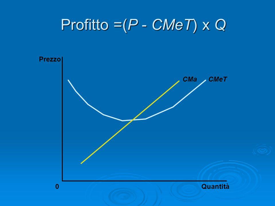 Profitto =(P - CMeT) x Q Quantità0 Prezzo CMeTCMa