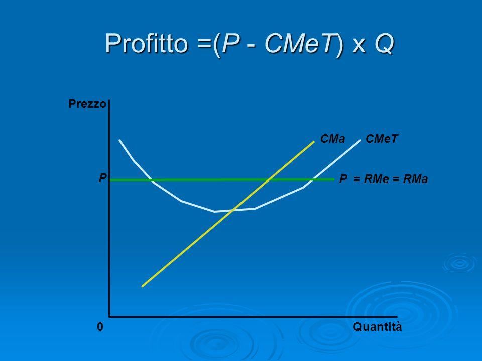 Profitto =(P - CMeT) x Q Quantità0 Prezzo P = RMe = RMa CMeTCMa P