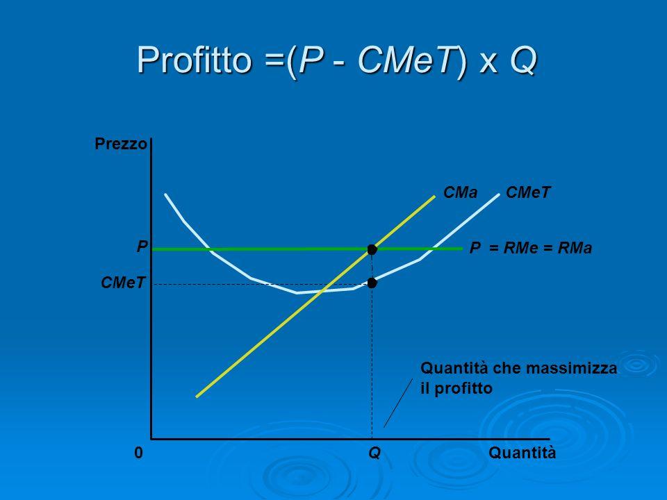 Profitto =(P - CMeT) x Q Quantità0 Prezzo CMeTCMa P CMeT Q Quantità che massimizza il profitto P = RMe = RMa