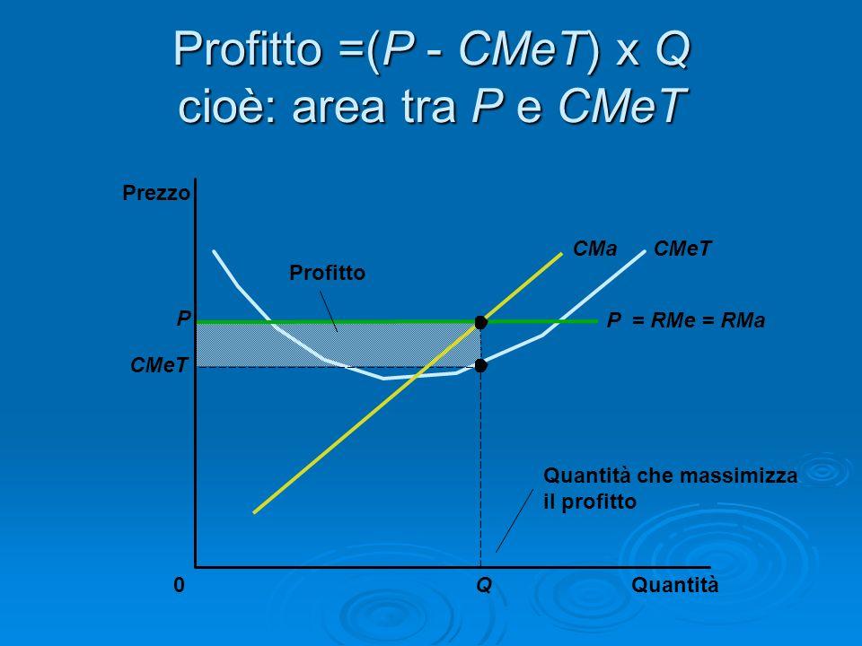 Profitto =(P - CMeT) x Q cioè: area tra P e CMeT Quantità0 Prezzo Profitto CMeTCMa P CMeT Q Quantità che massimizza il profitto P = RMe = RMa