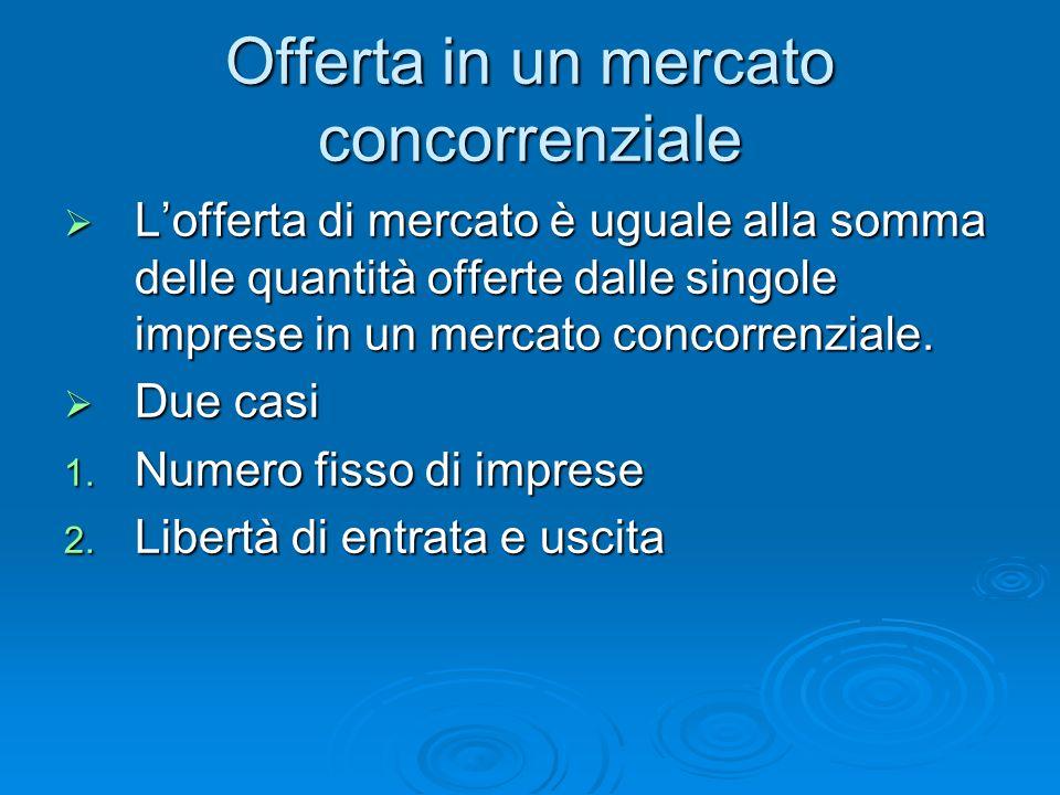 Offerta in un mercato concorrenziale Lofferta di mercato è uguale alla somma delle quantità offerte dalle singole imprese in un mercato concorrenziale