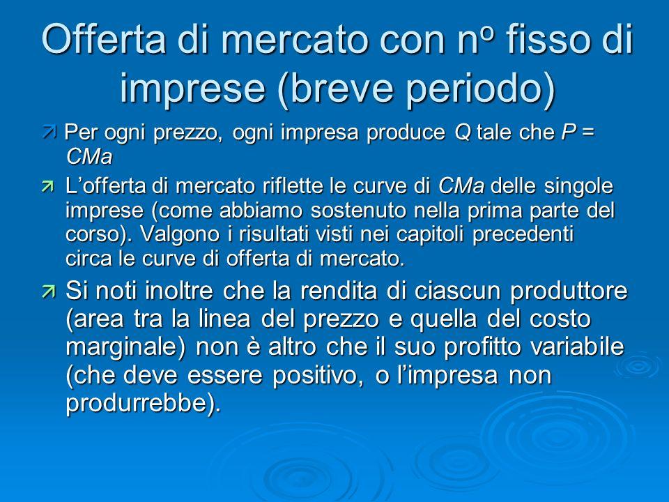 Offerta di mercato con n o fisso di imprese (breve periodo) Per ogni prezzo, ogni impresa produce Q tale che P = CMa Per ogni prezzo, ogni impresa pro