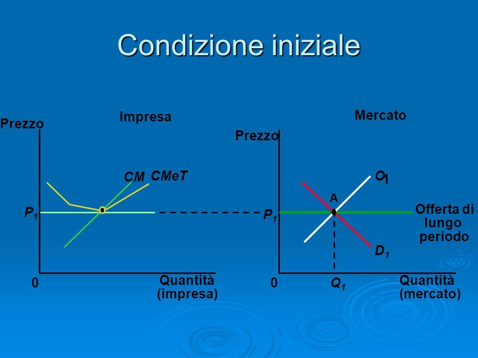 Condizione iniziale Mercato Impresa Quantità (impresa) 0 Prezzo CM CMeT P1P1 Quantità (mercato) Prezzo 0 D1D1 P1P1 Q1Q1 A O 1 Offerta di lungo periodo
