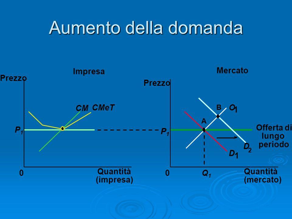 Aumento della domanda Mercato Impresa Quantità (impresa) 0 Prezzo P1P1 Quantità (mercato) Prezzo 0 D 1 D 2 P1P1 Q1Q1 A O 1 Offerta di lungo periodo CM