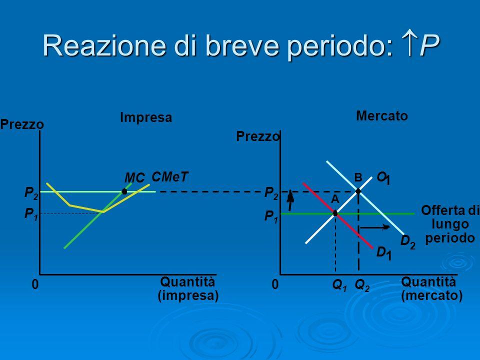 Reazione di breve periodo: P Mercato Impresa Quantità (impresa) 0 Prezzo MC CMeT P1P1 P2P2 Quantità (mercato) Prezzo 0 D 1 D 2 P1P1 Q1Q1 Q2Q2 P2P2 A B