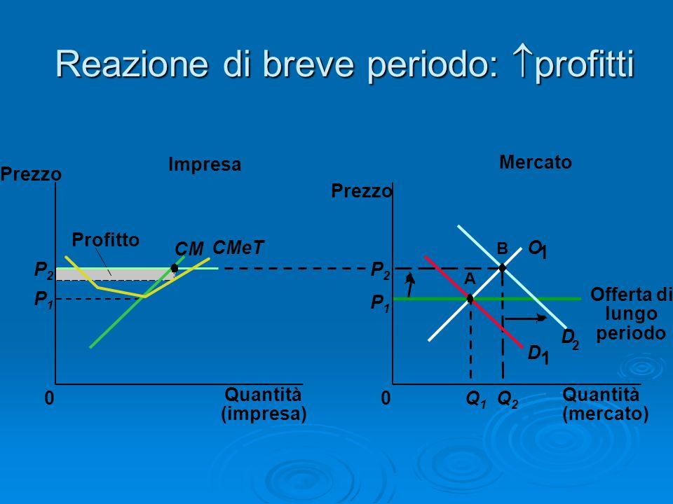 Reazione di breve periodo: profitti Mercato Impresa Quantità (impresa) 0 Prezzo CM CMeT Profitto P1P1 P2P2 Quantità (mercato) Prezzo 0 D 1 D 2 P1P1 Q1