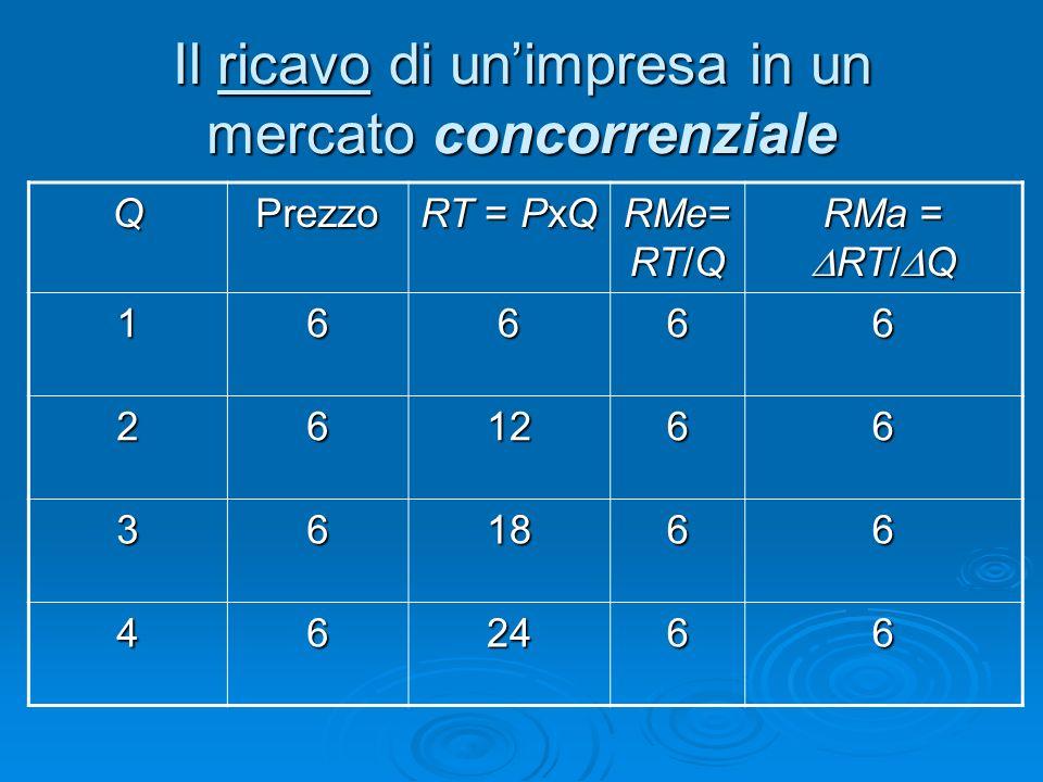 Il ricavo di unimpresa in un mercato concorrenziale QPrezzo RT = PxQ RMe= RT/Q RMa = RT/ Q 16666 261266 361866 462466
