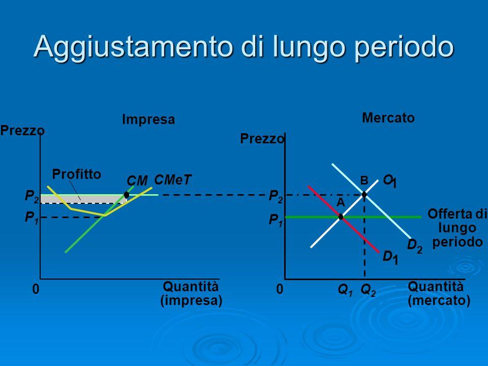 Aggiustamento di lungo periodo Mercato Impresa Quantità (impresa) 0 Prezzo CM CMeT Profitto P1P1 P2P2 Quantità (mercato) Prezzo 0 D 1 D 2 P1P1 Q1Q1 Q2