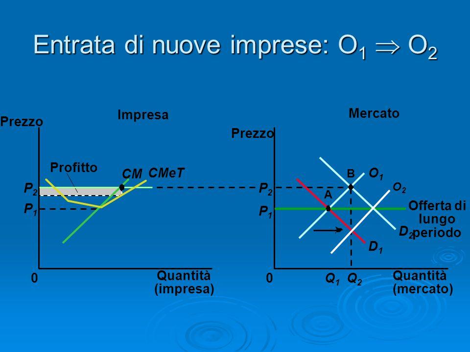 Entrata di nuove imprese: O 1 O 2 Mercato Impresa Quantità (impresa) 0 Prezzo CM CMeT Profitto P1P1 P2P2 Quantità (mercato) Prezzo 0 P1P1 Q1Q1 Q2Q2 P2