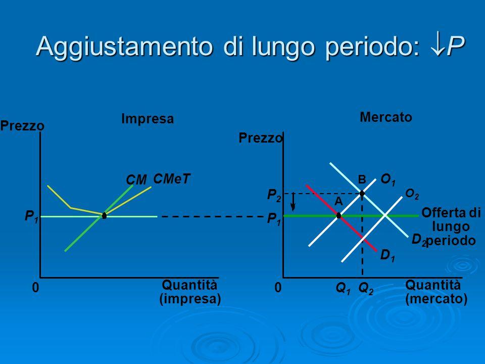 Aggiustamento di lungo periodo: P Mercato Impresa Quantità (impresa) 0 Prezzo CM CMeT P1P1 Quantità (mercato) Prezzo 0 D1D1 D2D2 P1P1 Q1Q1 Q2Q2 P2P2 A
