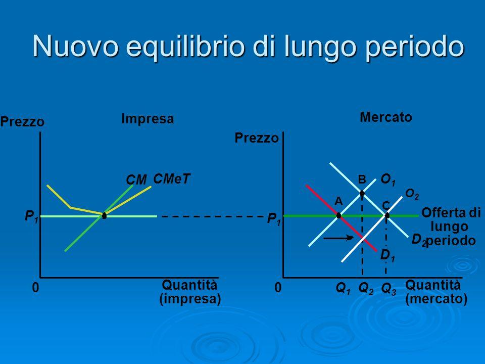 Nuovo equilibrio di lungo periodo Mercato Impresa Quantità (impresa) 0 Prezzo CM CMeT P1P1 Quantità (mercato) Prezzo 0 D2D2 P1P1 Q1Q1 D1D1 Q2Q2 A B O1