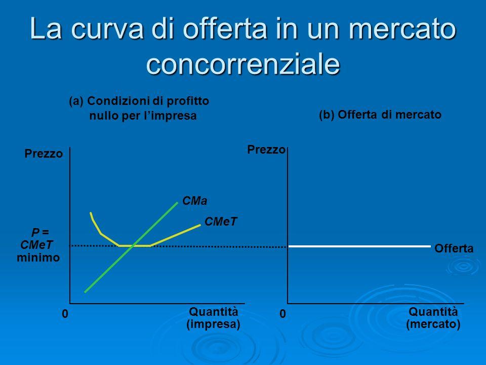 La curva di offerta in un mercato concorrenziale (a) Condizioni di profitto nullo per limpresa Quantità (impresa) 0 Prezzo P = CMeT minimo (b) Offerta
