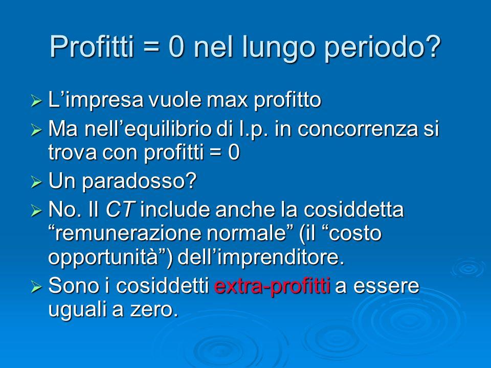 Profitti = 0 nel lungo periodo? Limpresa vuole max profitto Limpresa vuole max profitto Ma nellequilibrio di l.p. in concorrenza si trova con profitti