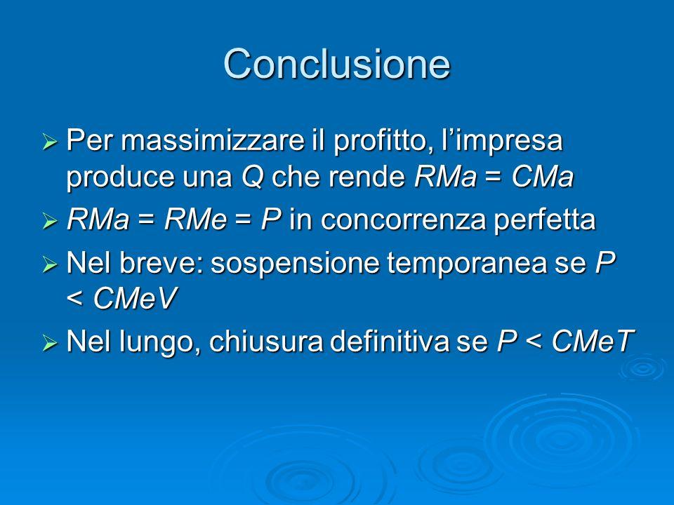 Conclusione Per massimizzare il profitto, limpresa produce una Q che rende RMa = CMa Per massimizzare il profitto, limpresa produce una Q che rende RM