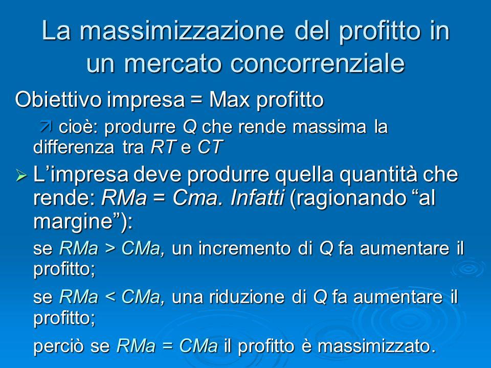 La massimizzazione del profitto in un mercato concorrenziale Obiettivo impresa = Max profitto cioè: produrre Q che rende massima la differenza tra RT